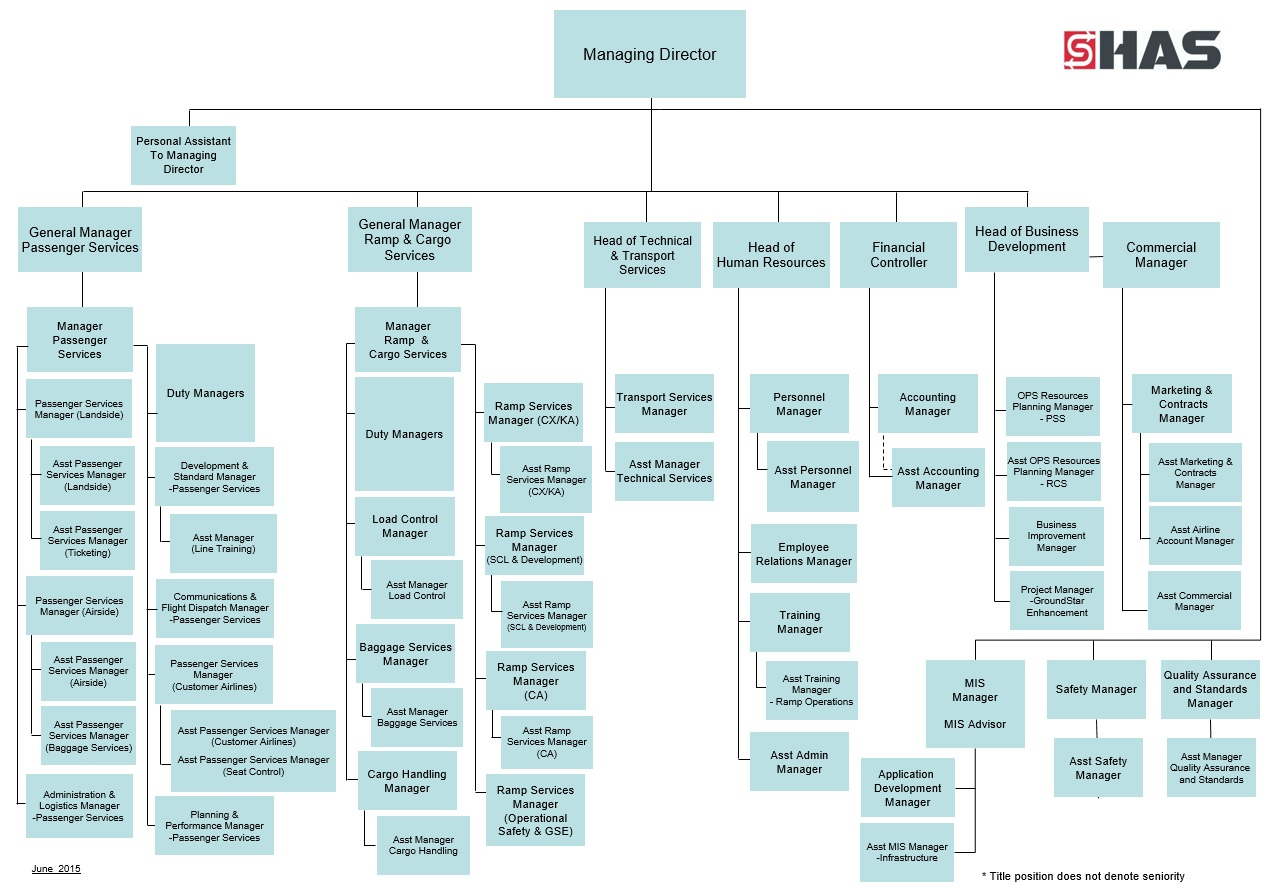 china Eastern Airlines |Singapore Airlines Organizational Chart